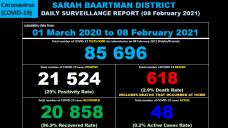 Sarah Baartman District Covid-19 Case Breakdown – 8 February 2021