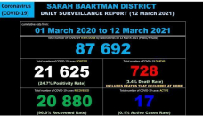 Sarah Baartman District Covid-19 Case Breakdown – 12 March 2021