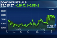 Dow climbs 189 points to close above 33,000 for the first time as Fed sticks to easy policy
