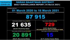 Sarah Baartman District Covid-19 Case Breakdown – 16 March 2021