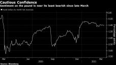 Disaster Factors Sharpen for U.K. Pound as BlueBay Sees Descend to $1.30