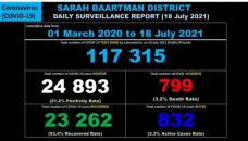 Sarah Baartman District Covid-19 Case Breakdown – 18 July 2021