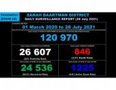 Sarah Baartman District Covid-19 Case Breakdown – 28 July 2021